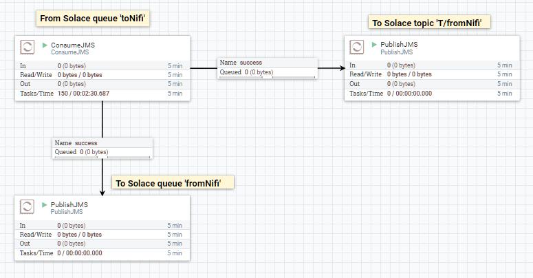 NiFi - Solace Developer Portal