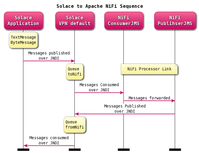 JNDI Connection Factory Provider for Apache NiFi
